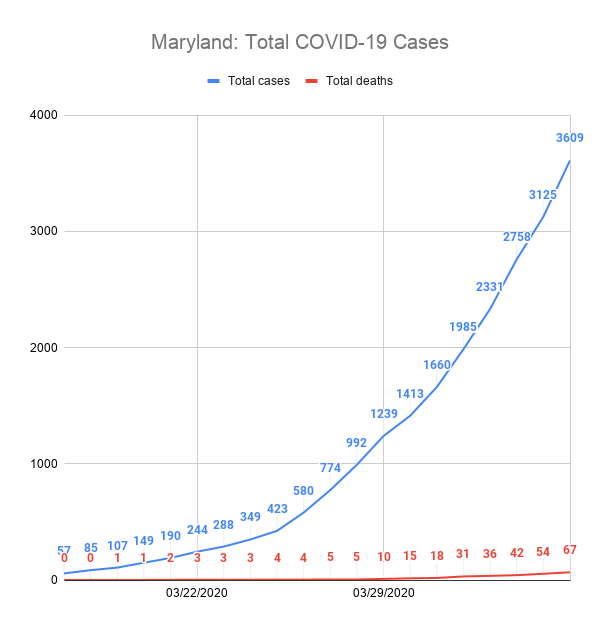 Maryland: Total COVID-19 Cases
