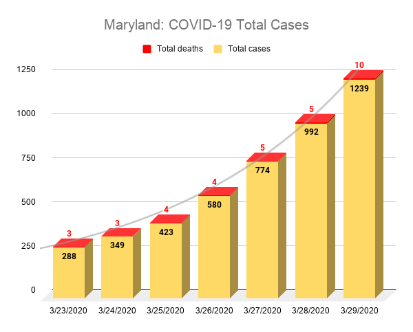 Maryland: COVID-19 Total Cases