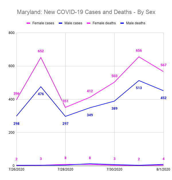 Maryland: New COVID-19 Cases and Deaths - By Sex