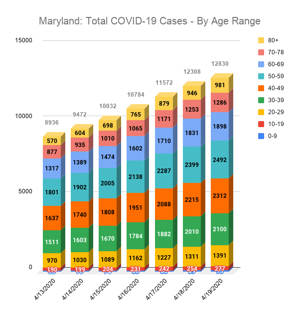 Maryland: Total COVID-19 Cases - By Age Range