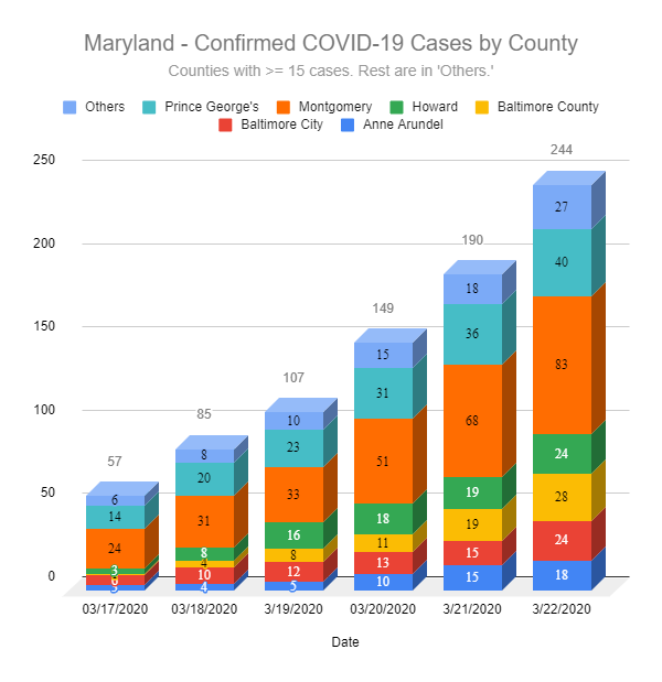 Maryland COVID-19 Cases by County