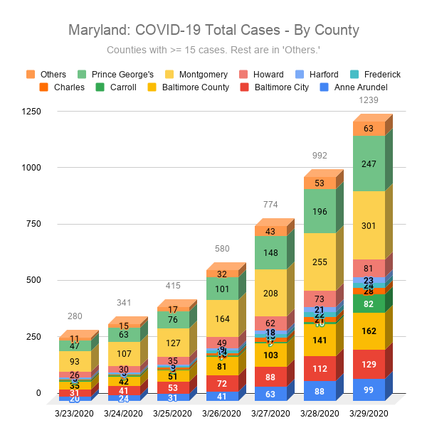 Maryland: COVID-19 Total Cases - By County