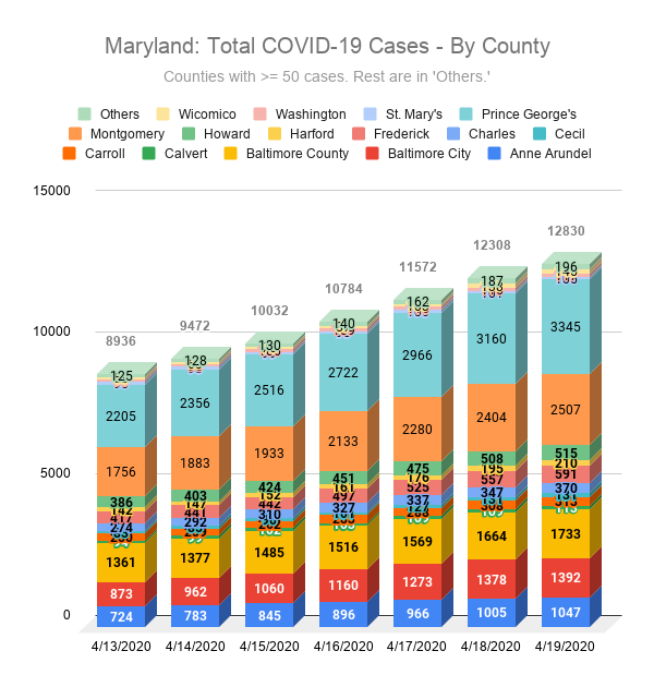 Maryland: Total COVID-19 Cases - By County