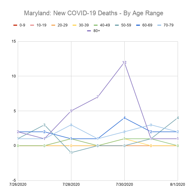Maryland: New COVID-19 Deaths - By Age