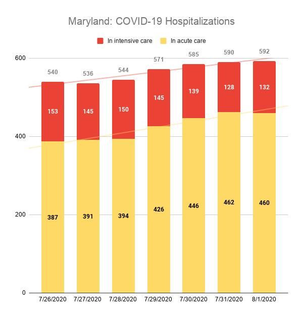 Maryland: COVID-19 Hospitalizations