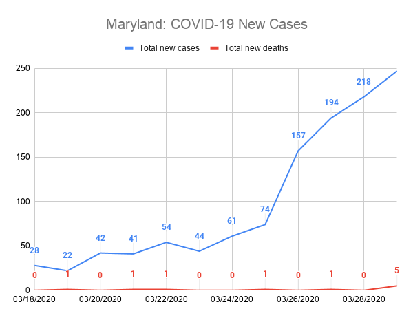 Maryland: COVID-19 New Cases