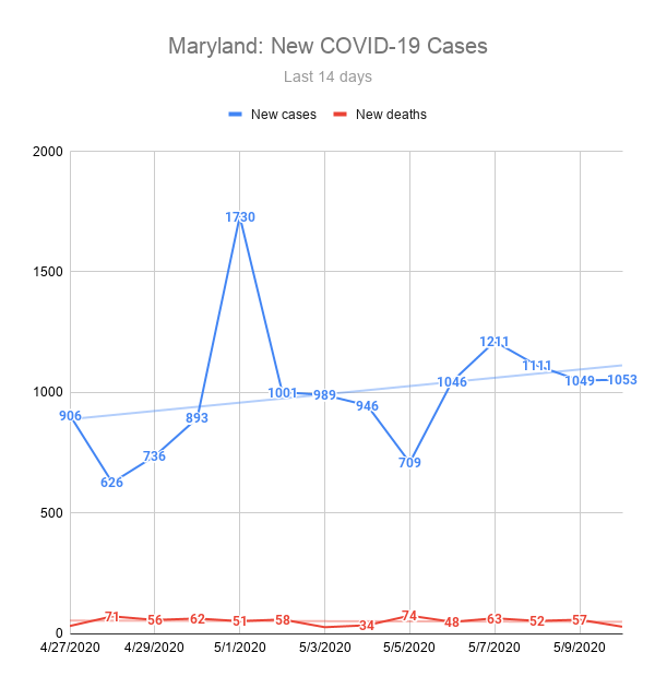 Maryland: New COVID-19 Cases
