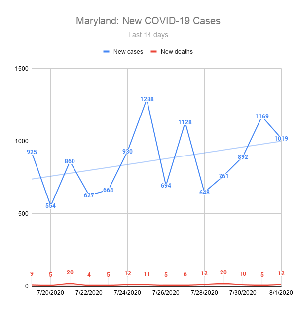 Maryland: New COVID19 Cases and Deaths