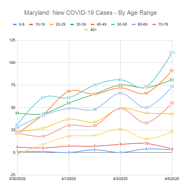 Maryland: New COVID-19 Cases - By Age Range