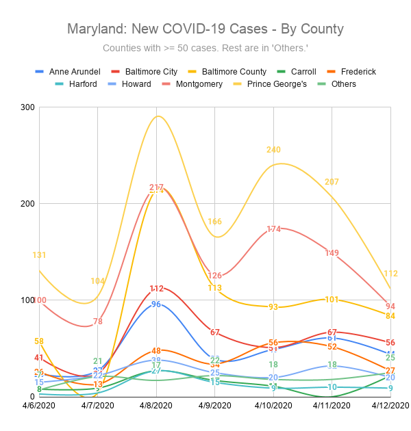 Maryland: New COVID-19 Cases - By County