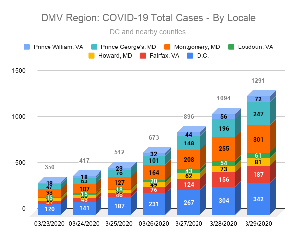 DMV Region: COVID-19 Total Cases - By Locale