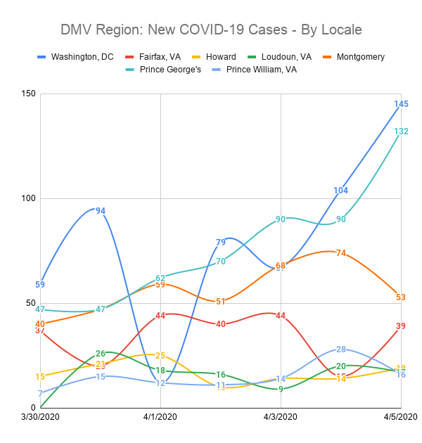 DMV Region: New COVID-19 Cases - By Locale