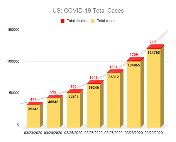 US: COVID-19 Total Cases